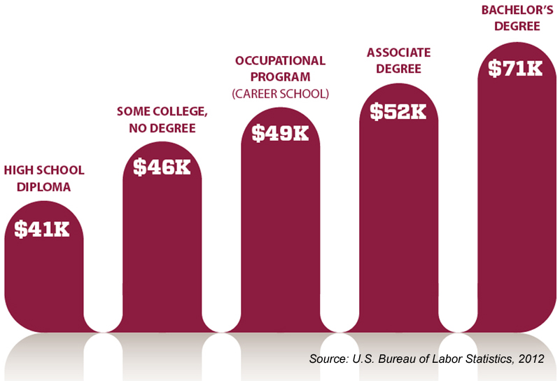 College Graduates Earn Higher Salaries