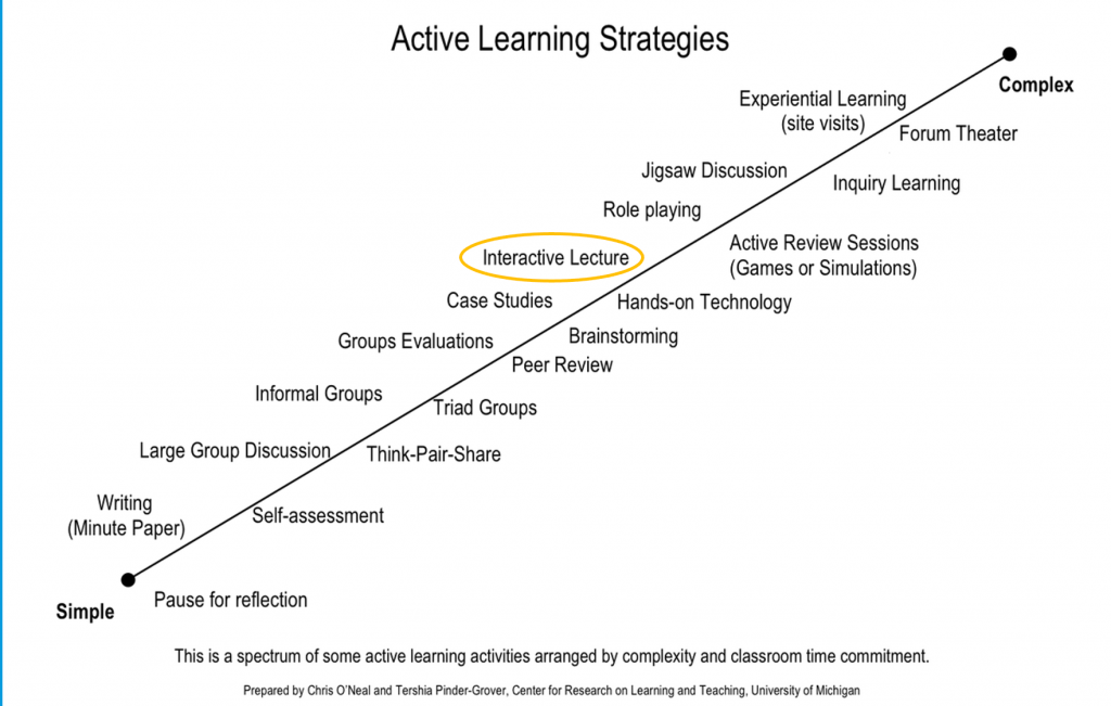 Active Learning Strategies Coninuum