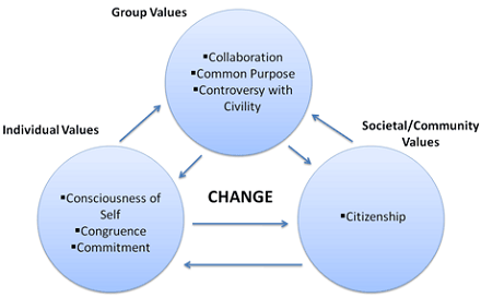 values in society essay A custom written essay example on importance of education in the modern this is because education offers a setting in which culture and values of a society are.